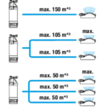 Потопяема помпа- Автоматична 5900/4 INOX GARDENA