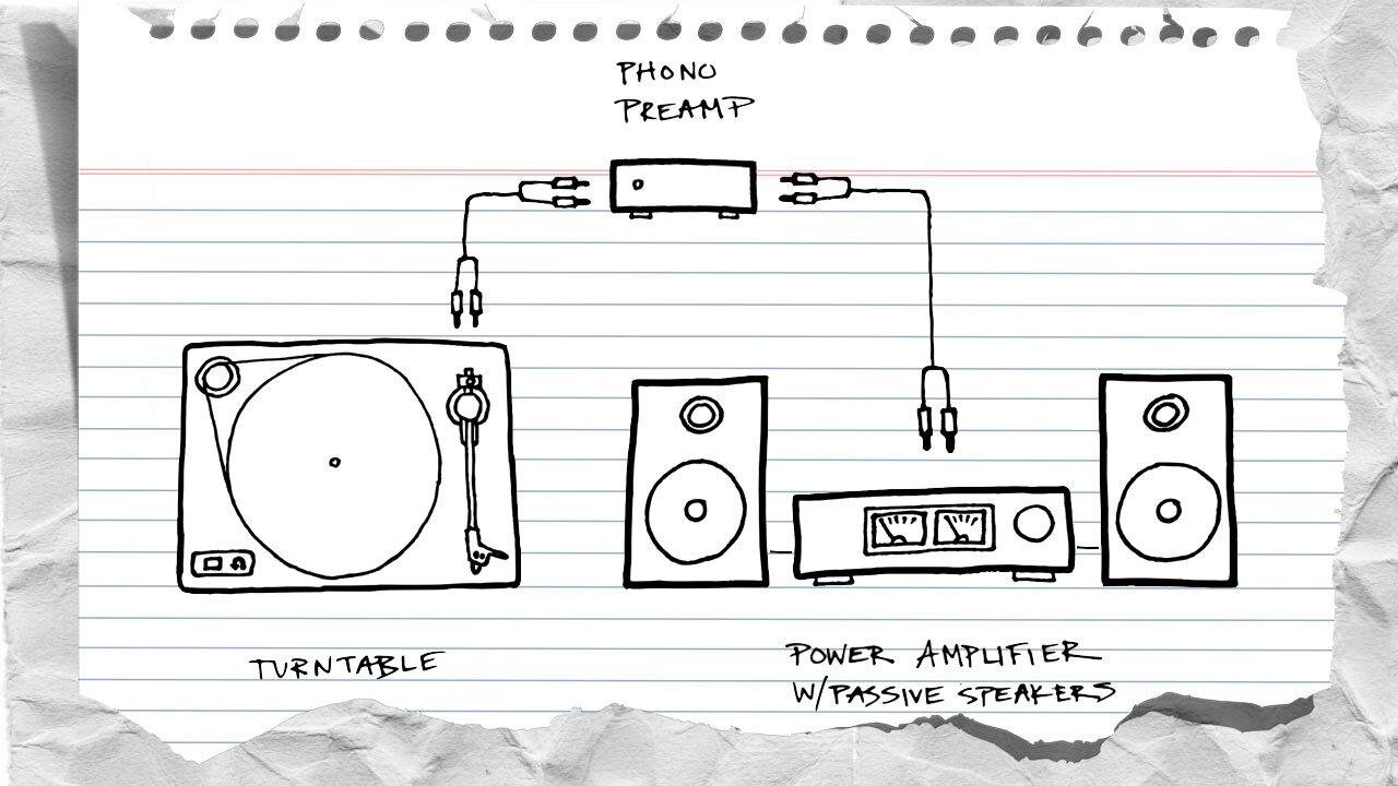 Как да свържете новия си грамофон към която и да е аудио система