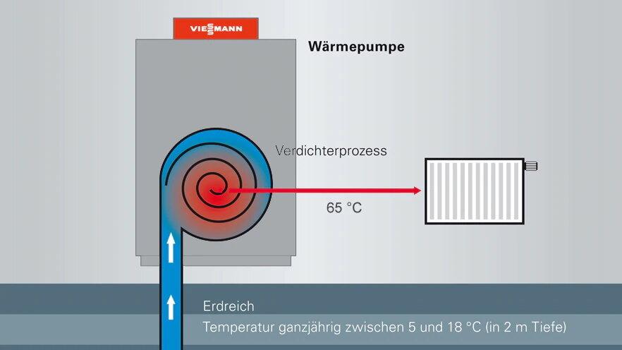 термопомпа