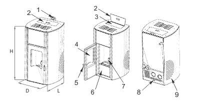 Schematic of the main features of a Pellet Stove BURNiT PM