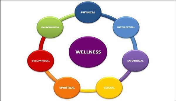 Какво е wellness и неговите 7 елемента