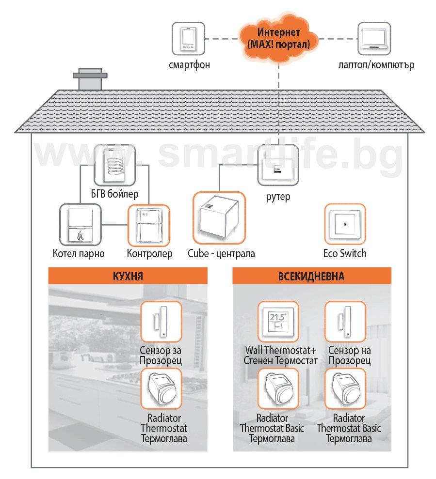 MAX! Пакет Класик 3 интелигентно парно тристаен апартамент, 1хCube LAN, 3хЕлектронни термоглави с безжично управление