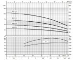 Помпа ZDS P.3-19.O3. 1.5 DRP 1.1 kW