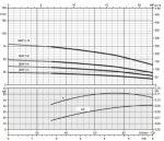 Помпа ZDS P. 5-13. O3. 1.5 DRP 1.1 kW