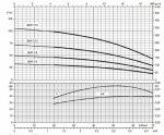 Помпа ZDS QS4P. 3-19 DRP 1.1 kW